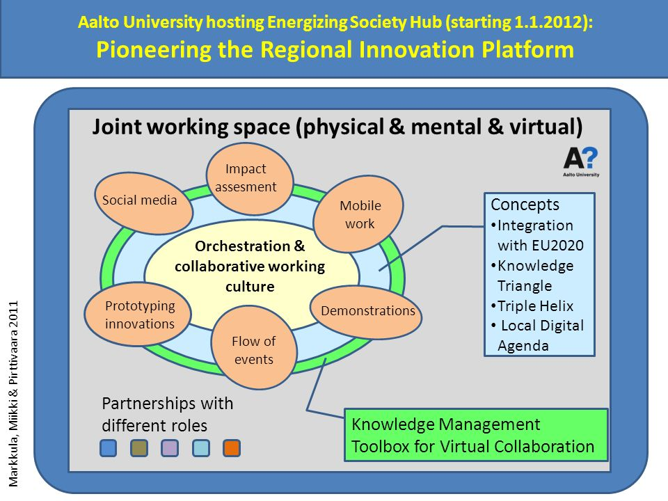 Aalto University hosting Energizing Society Hub (starting 1.1.2012): Pioneering the Regional Innovation Platform T Partnerships with different roles Prototyping innovations Social media Mobile work Demonstrations Impact assesment Flow of events Concepts Integration with EU2020 Knowledge Triangle Triple Helix Local Digital Agenda Knowledge Management Toolbox for Virtual Collaboration Joint working space (physical & mental & virtual) Markkula, Miikki & Pirttivaara 2011 Orchestration & collaborative working culture