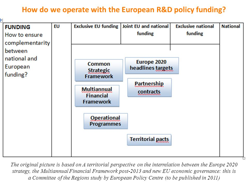 How do we operate with the European R&D policy funding? The original picture is based on A territorial perspective on the interrelation between the Eu