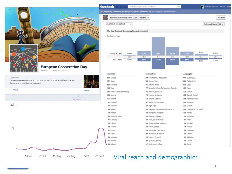 15 Facebook Viral reach and demographics