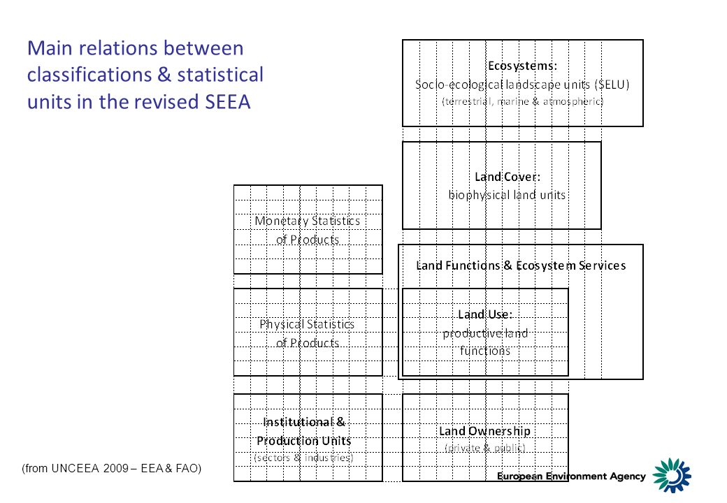 Main relations between classifications & statistical units in the revised SEEA (from UNCEEA 2009 – EEA & FAO)