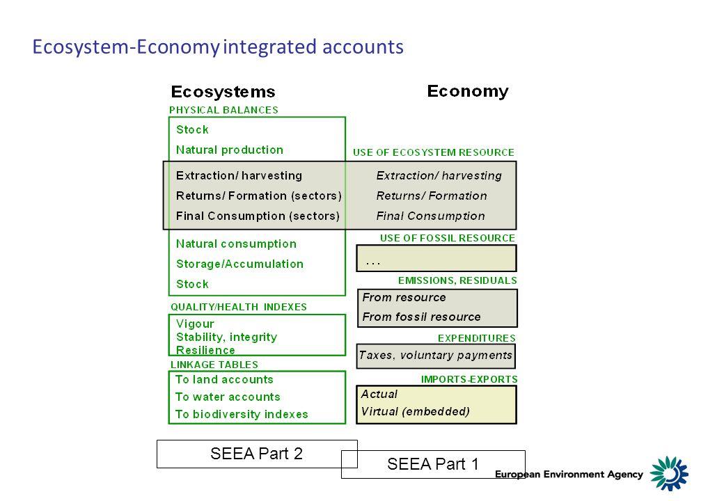 Ecosystem-Economy integrated accounts SEEA Part 2 SEEA Part 1