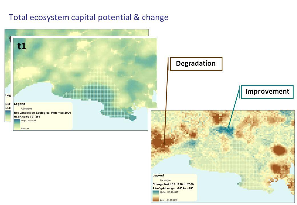 t0 Total ecosystem capital potential & change t1 Improvement Degradation