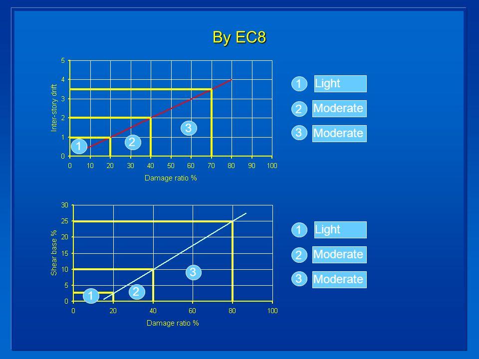 By EC8 1 2 3 1 2 3 1 2 3 Light Moderate 1 2 3 Light Moderate