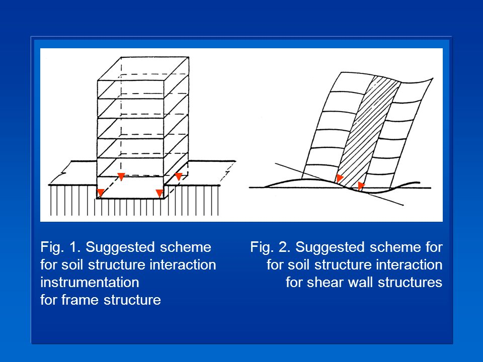 Fig. 1. Suggested scheme for soil structure interaction instrumentation for frame structure Fig.