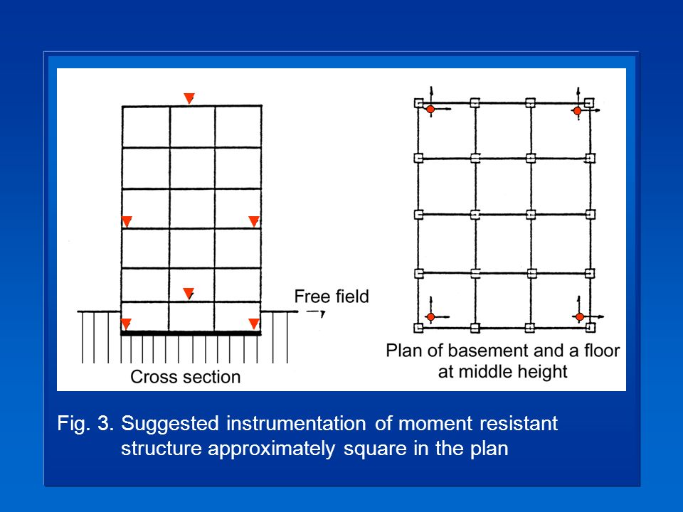 Fig. 3. Suggested instrumentation of moment resistant structure approximately square in the plan