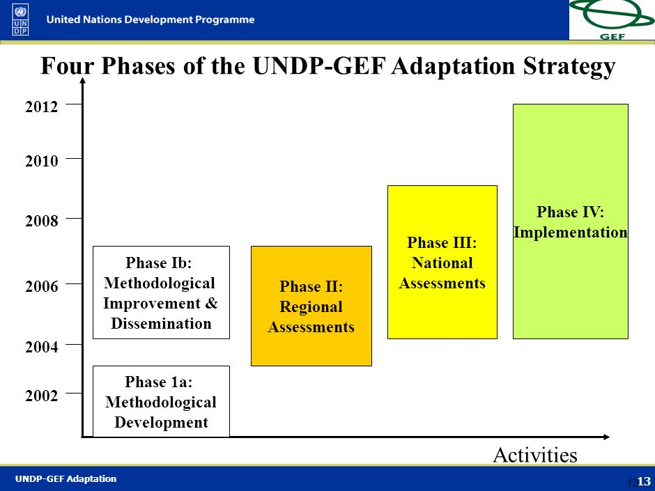 UNDP-GEF Adaptation 12 Adaptation Policy Framework (APF) APF has been prepared by the UNDP/GEF Capacity Development and Adaptation Cluster as the Corn