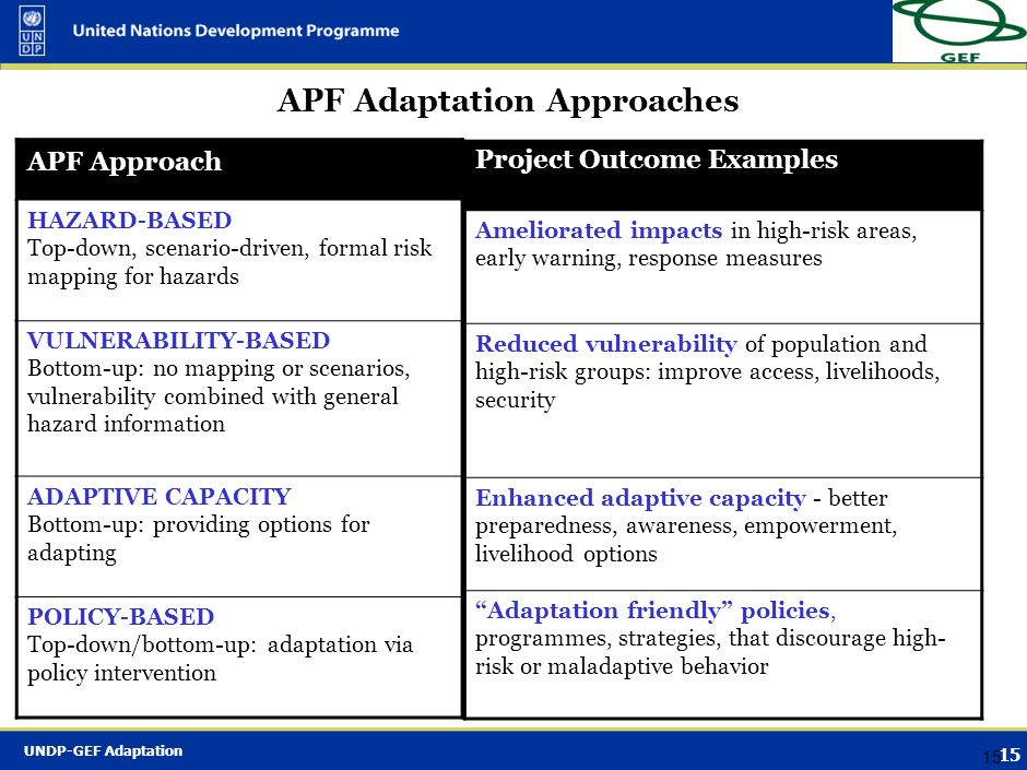 UNDP-GEF Adaptation 14 APF - Key Innovations Links current with future climate variations If future climate change brings both increased variability a