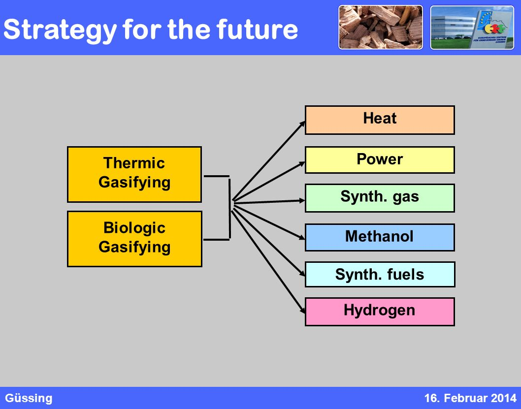 Güssing16. Februar 2014 Heat Power Synth. gas Synth. fuels Methanol Hydrogen Thermic Gasifying Biologic Gasifying Strategy for the future