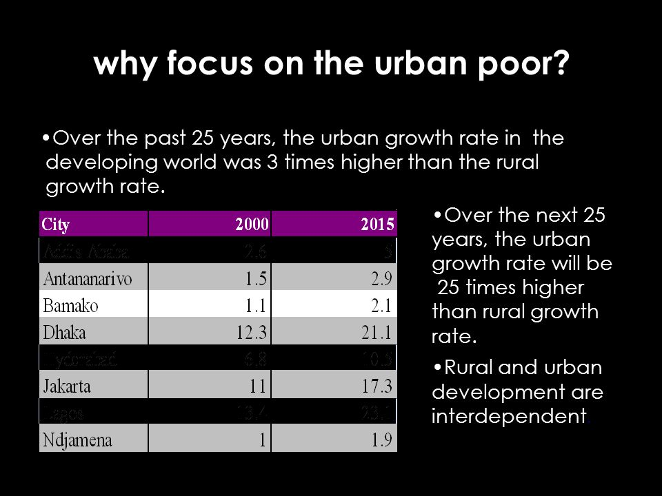 why focus on the urban poor? Over the past 25 years, the urban growth rate in the developing world was 3 times higher than the rural growth rate. Over