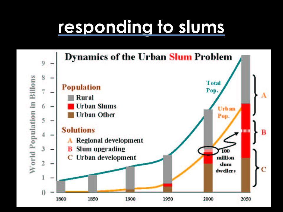 responding to slums