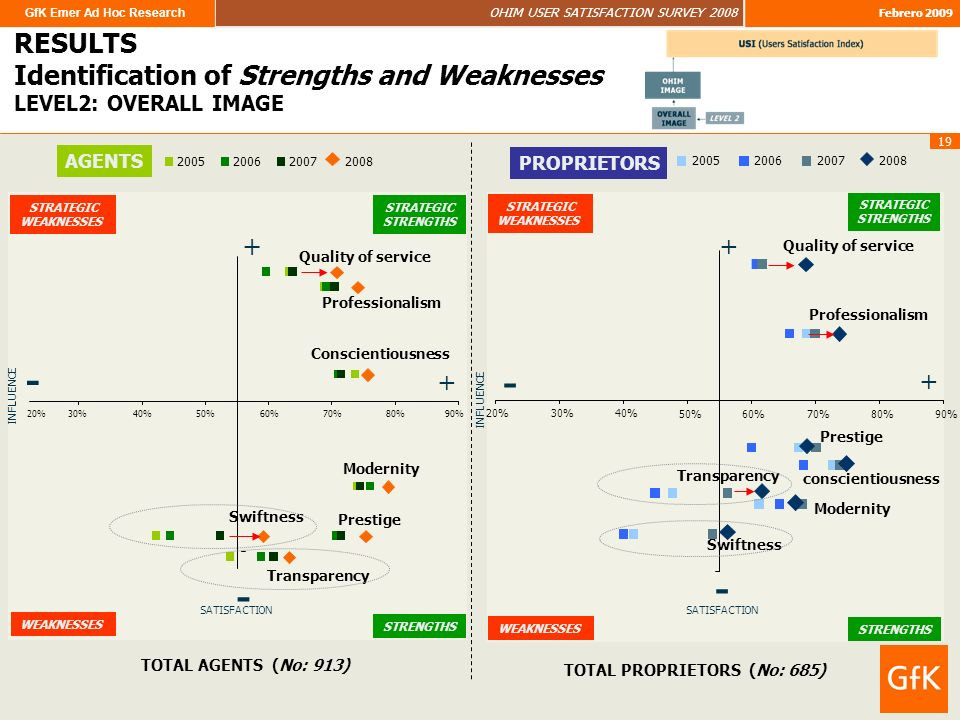 GfK Emer Ad Hoc Research OHIM USER SATISFACTION SURVEY 2008 Febrero 2009 19 RESULTS LEVEL2: OVERALL IMAGE RESULTS Identification of Strengths and Weaknesses LEVEL2: OVERALL IMAGE STRATEGIC WEAKNESSES STRATEGIC STRENGTHS WEAKNESSES TOTAL AGENTS (No: 913) Swiftness Transparency Modernity Prestige Conscientiousness Professionalism Quality of service 20%30%40%50%60%70%80%90% 2005200620072008 INFLUENCE SATISFACTION + - + - AGENTS