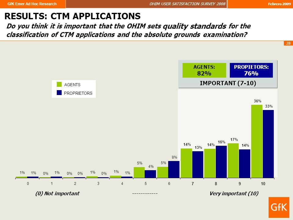 GfK Emer Ad Hoc Research OHIM USER SATISFACTION SURVEY 2008 Febrero 2009 28 Do you think it is important that the OHIM sets quality standards for the classification of CTM applications and the absolute grounds examination.