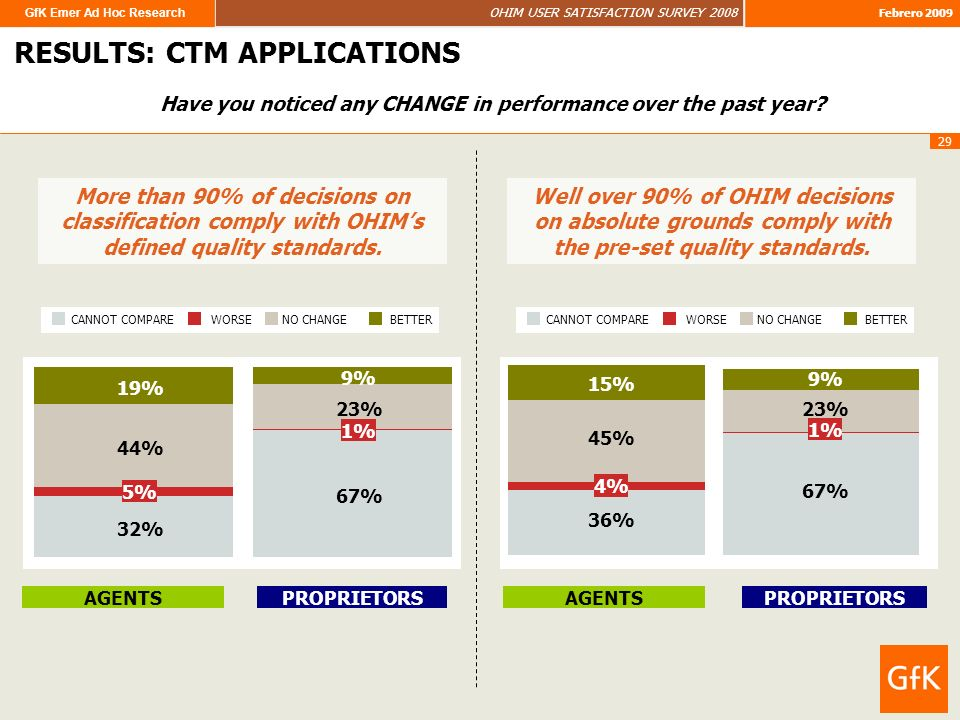 GfK Emer Ad Hoc Research OHIM USER SATISFACTION SURVEY 2008 Febrero 2009 29 RESULTS RESULTS: CTM APPLICATIONS Have you noticed any CHANGE in performance over the past year.