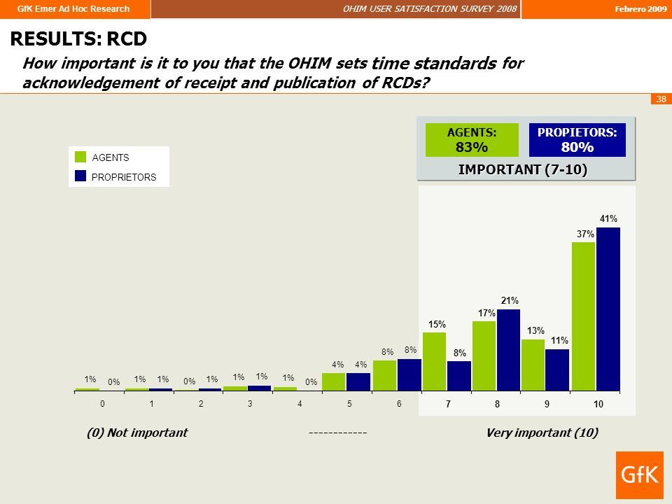 GfK Emer Ad Hoc Research OHIM USER SATISFACTION SURVEY 2008 Febrero 2009 38 How important is it to you that the OHIM sets time standards for acknowledgement of receipt and publication of RCDs.
