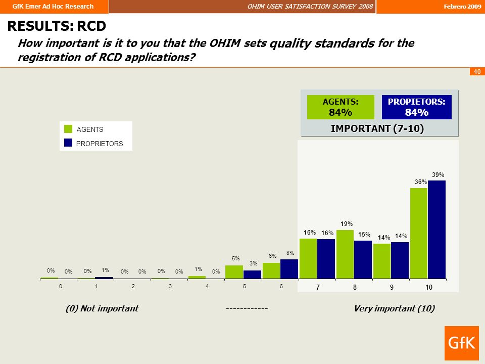 GfK Emer Ad Hoc Research OHIM USER SATISFACTION SURVEY 2008 Febrero 2009 40 How important is it to you that the OHIM sets quality standards for the registration of RCD applications.