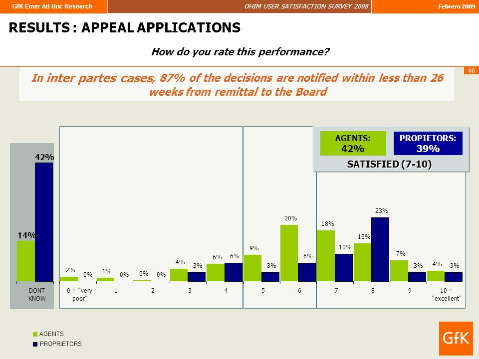 GfK Emer Ad Hoc Research OHIM USER SATISFACTION SURVEY 2008 Febrero 2009 46 RESULTS : APPEAL APPLICATIONS In inter partes cases, 87% of the decisions are notified within less than 26 weeks from remittal to the Board How do you rate this performance.