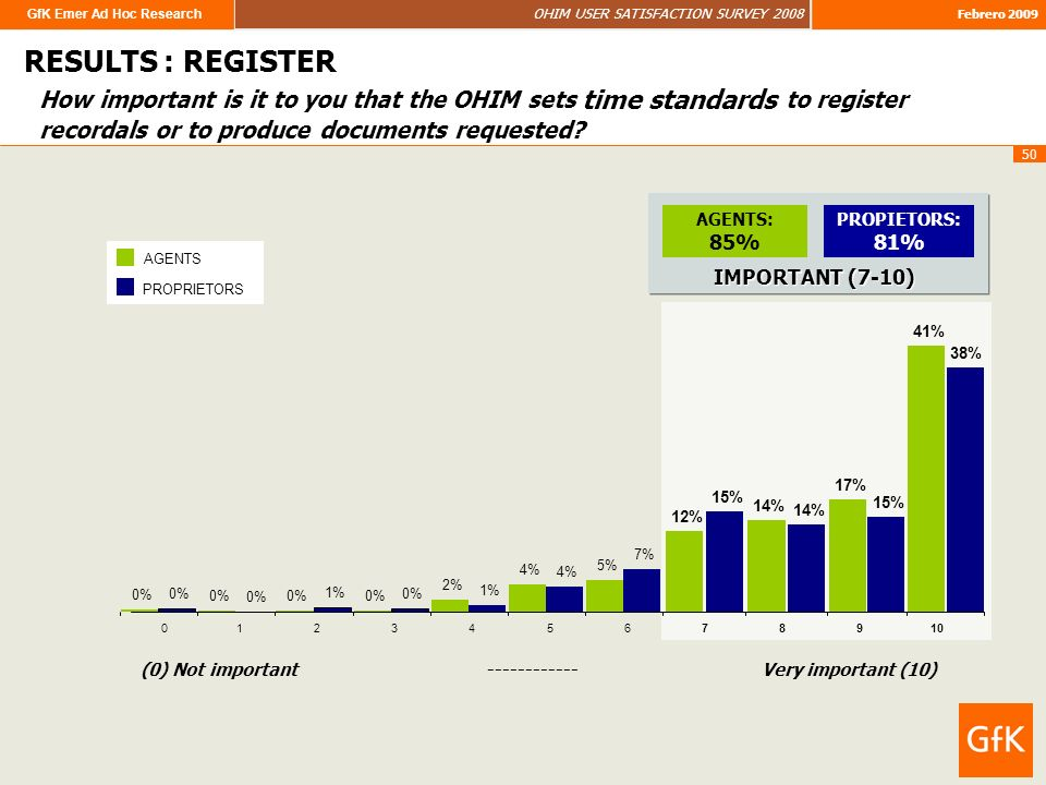 GfK Emer Ad Hoc Research OHIM USER SATISFACTION SURVEY 2008 Febrero 2009 50 How important is it to you that the OHIM sets time standards to register recordals or to produce documents requested.