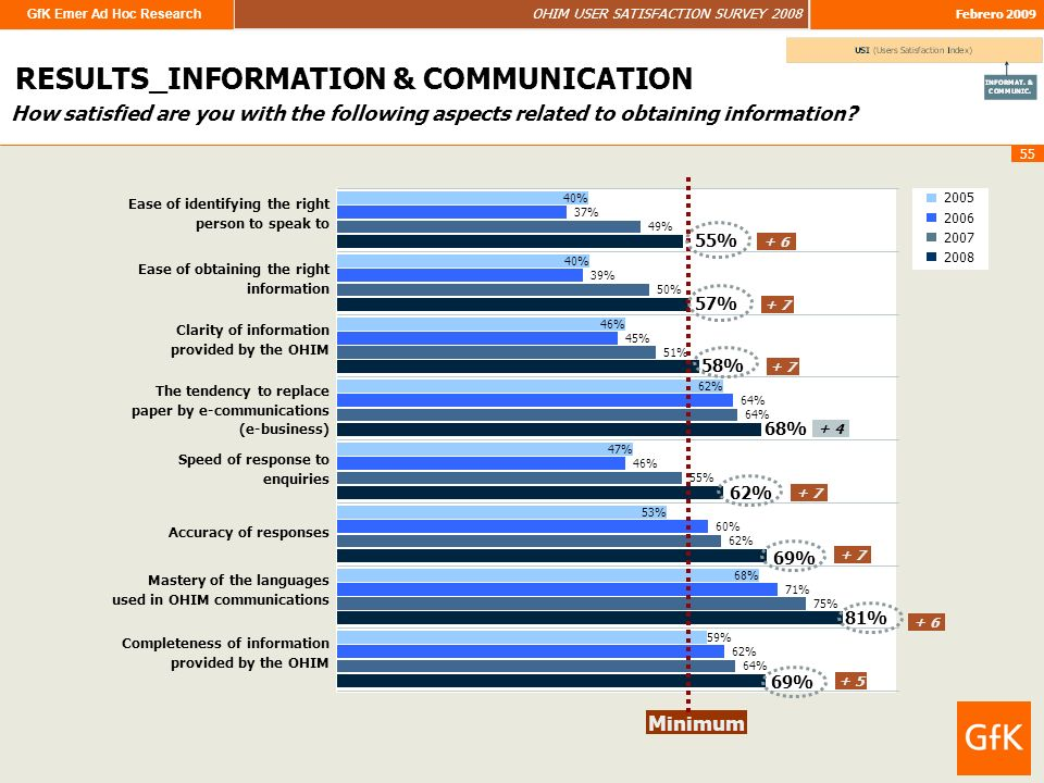 GfK Emer Ad Hoc Research OHIM USER SATISFACTION SURVEY 2008 Febrero 2009 55 How satisfied are you with the following aspects related to obtaining information.