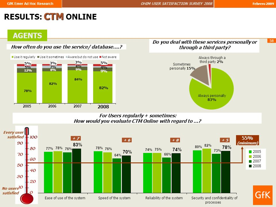 GfK Emer Ad Hoc Research OHIM USER SATISFACTION SURVEY 2008 Febrero 2009 58 RESULTS: CTM ONLINE AGENTS 82% 12% 8% 9% 5% 7% 4% 5% 3% 5% 78% 84% 82% 200520062007 2008 Use it regularlyUse it sometimesAware but do not useNot aware Always personally 83% Always through a third party 2% Sometimes personally 15% How often do you use the service/ database…..