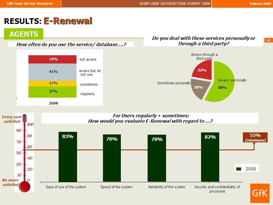 GfK Emer Ad Hoc Research OHIM USER SATISFACTION SURVEY 2008 Febrero 2009 64 RESULTS: E-Renewal How often do you use the service/ database…..