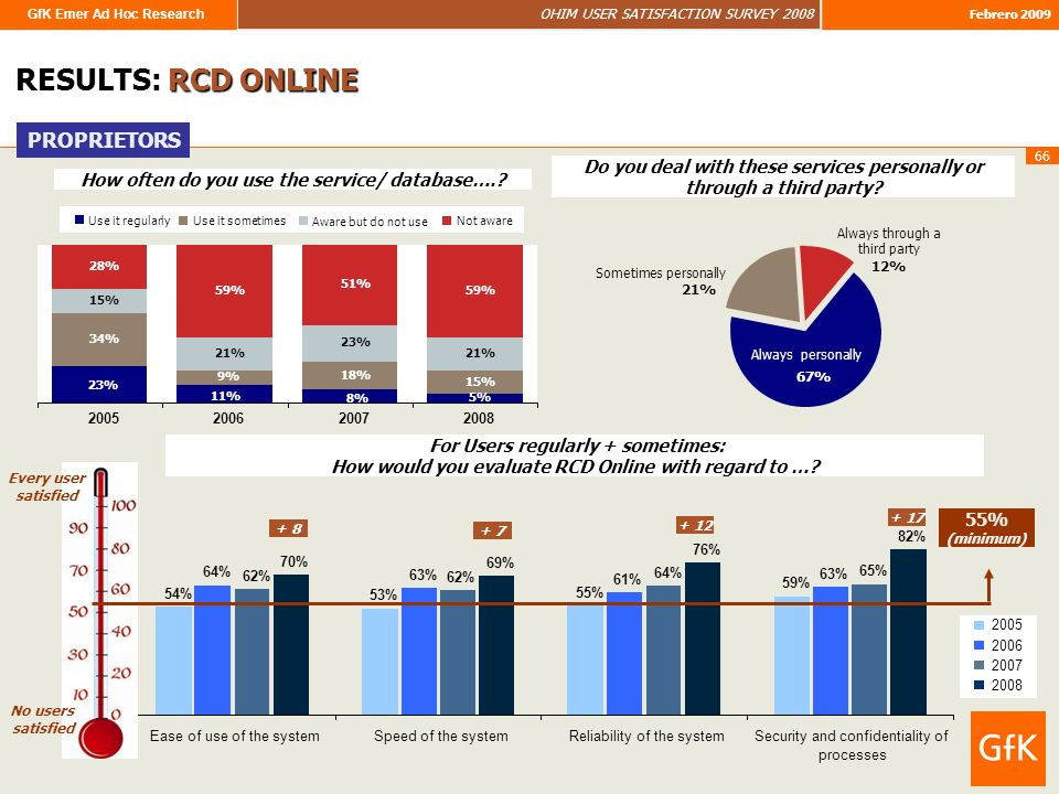 GfK Emer Ad Hoc Research OHIM USER SATISFACTION SURVEY 2008 Febrero 2009 66 RESULTS: RCD ONLINE How often do you use the service/ database…..