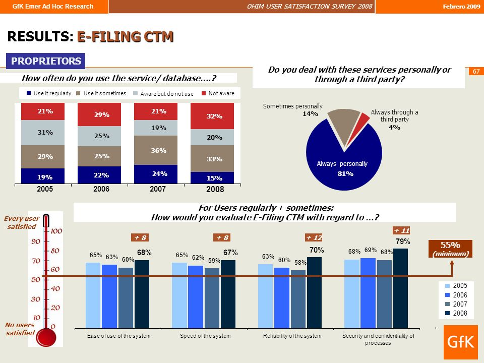 GfK Emer Ad Hoc Research OHIM USER SATISFACTION SURVEY 2008 Febrero 2009 67 RESULTS: E-FILING CTM How often do you use the service/ database…..