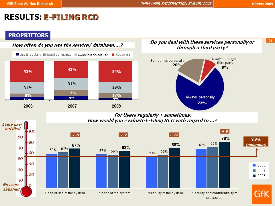 GfK Emer Ad Hoc Research OHIM USER SATISFACTION SURVEY 2008 Febrero 2009 68 RESULTS: E-FILING RCD PROPRIETORS How often do you use the service/ database…..