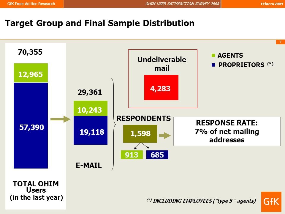 GfK Emer Ad Hoc Research OHIM USER SATISFACTION SURVEY 2008 Febrero 2009 7 70,355 29,361 4,283 Undeliverable mail RESPONDENTS 1,598 RESPONSE RATE: 7% of net mailing addresses TOTAL OHIM Users AGENTS PROPRIETORS (*) (*) INCLUDING EMPLOYEES (type 5 agents) (in the last year) E-MAIL 685 913 Target Group and Final Sample Distribution 57,390 12,965 19,118 10,243
