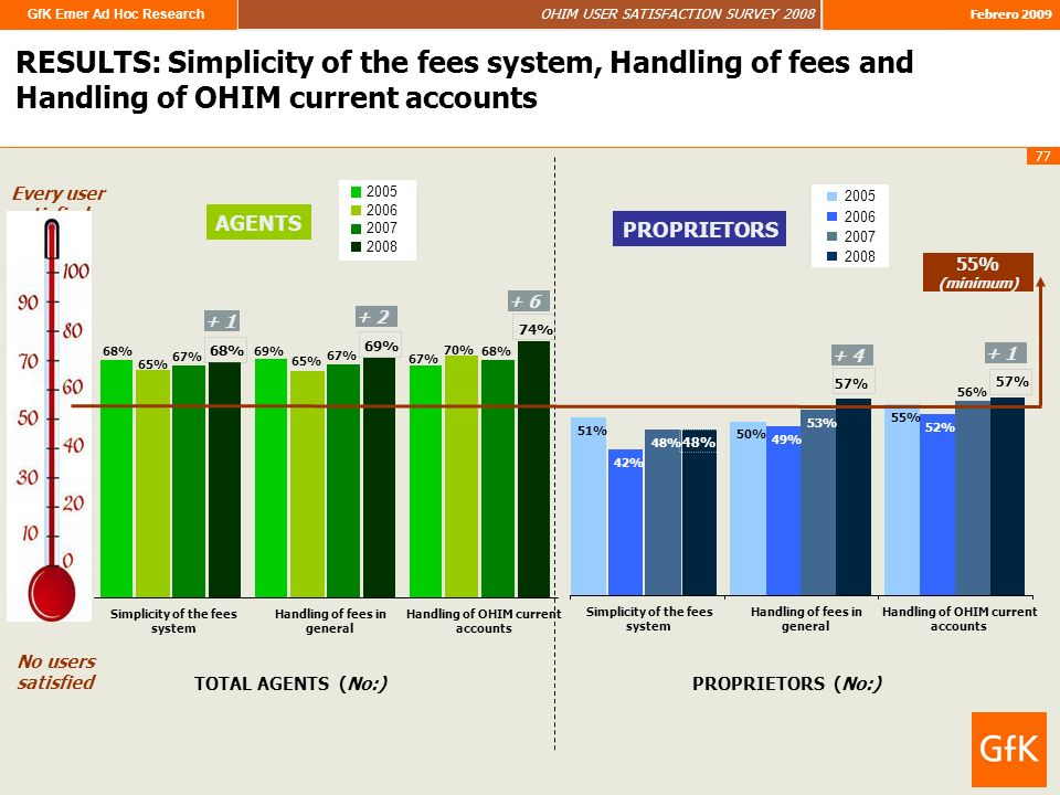 GfK Emer Ad Hoc Research OHIM USER SATISFACTION SURVEY 2008 Febrero 2009 77 RESULTS: Simplicity of the fees system, Handling of fees and Handling of OHIM current accounts Every user satisfied No users satisfied 67% 68% 69% 74% 69% 68% 67% 65% 70% 0% Simplicity of the fees system Handling of fees in general Handling of OHIM current accounts 51% 50% 55% 42% 49% 52% 48% 53% 56% 48% 57% Simplicity of the fees system Handling of fees in general Handling of OHIM current accounts 55% (minimum) + 6 2005 2006 2007 2008 AGENTS PROPRIETORS 2005 2006 2007 2008 PROPRIETORS (No:)TOTAL AGENTS (No:) + 1 + 4 + 2 + 1