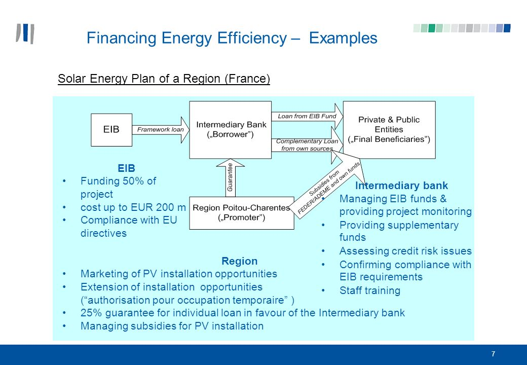 7 Solar Energy Plan of a Region (France) EIB Funding 50% of project cost up to EUR 200 m Compliance with EU directives Region Marketing of PV installation opportunities Extension of installation opportunities (authorisation pour occupation temporaire ) 25% guarantee for individual loan in favour of the Intermediary bank Managing subsidies for PV installation Intermediary bank Managing EIB funds & providing project monitoring Providing supplementary funds Assessing credit risk issues Confirming compliance with EIB requirements Staff training Financing Energy Efficiency – Examples