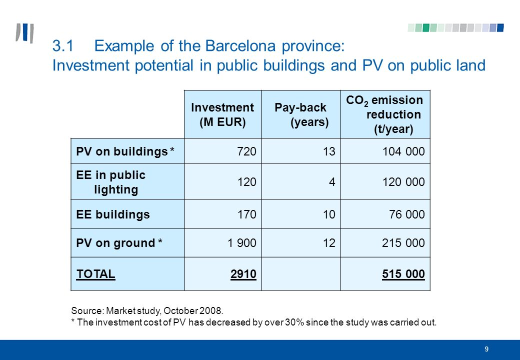 9 3.1Example of the Barcelona province: Investment potential in public buildings and PV on public land Source: Market study, October 2008.