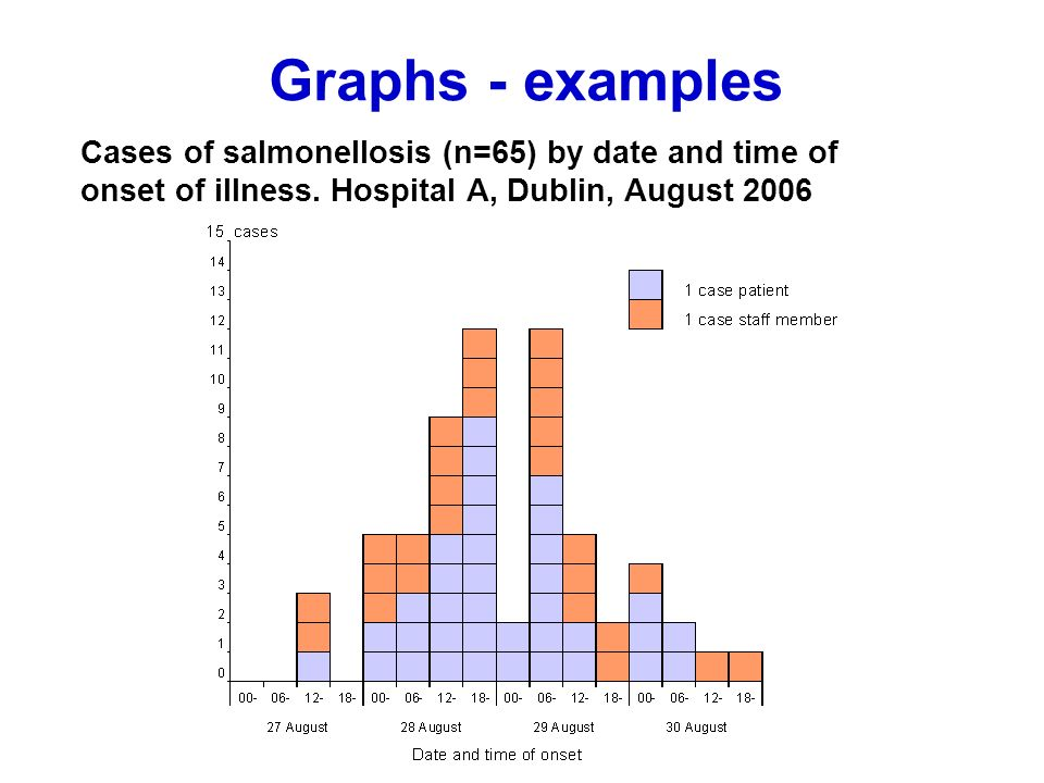 Cases of salmonellosis (n=65) by date and time of onset of illness.