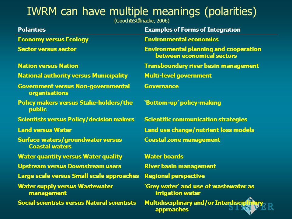 IWRM can have multiple meanings (polarities) (Gooch&Stålnacke; 2006) PolaritiesExamples of Forms of Integration Economy versus EcologyEnvironmental economics Sector versus sectorEnvironmental planning and cooperation between economical sectors Nation versus NationTransboundary river basin management National authority versus MunicipalityMulti-level government Government versus Non-governmental organisations Governance Policy makers versus Stake-holders/the public Bottom-up policy-making Scientists versus Policy/decision makersScientific communication strategies Land versus WaterLand use change/nutrient loss models Surface waters/groundwater versus Coastal waters Coastal zone management Water quantity versus Water qualityWater boards Upstream versus Downstream usersRiver basin management Large scale versus Small scale approachesRegional perspective Water supply versus Wastewater management Grey water and use of wastewater as irrigation water Social scientists versus Natural scientistsMultidisciplinary and/or Interdisciplinary approaches