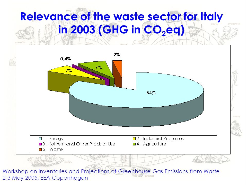 Relevance of the waste sector for Italy in 2003 (GHG in CO 2 eq) Workshop on Inventories and Projections of Greenhouse Gas Emissions from Waste 2-3 May 2005, EEA Copenhagen