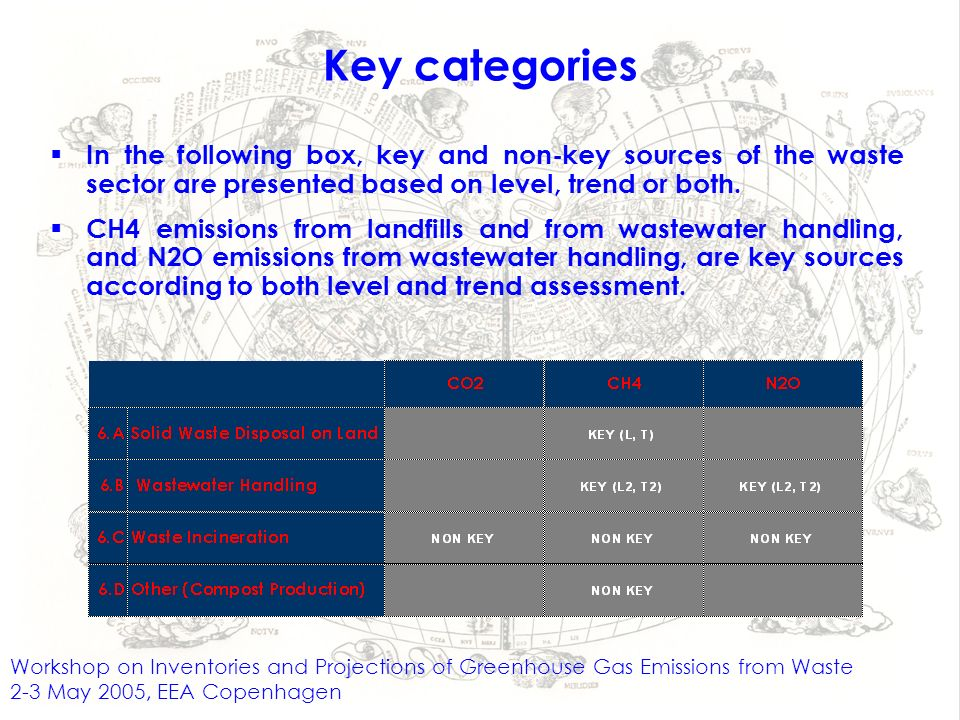 Workshop on Inventories and Projections of Greenhouse Gas Emissions from Waste 2-3 May 2005, EEA Copenhagen Key categories In the following box, key and non-key sources of the waste sector are presented based on level, trend or both.