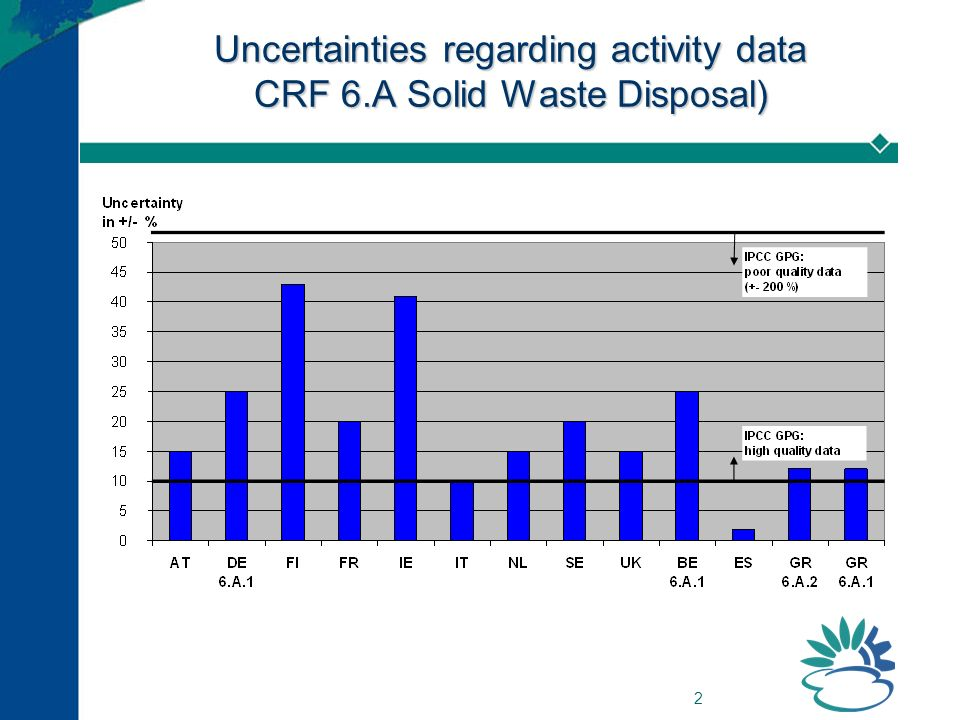 2 Uncertainties regarding activity data CRF 6.A Solid Waste Disposal)
