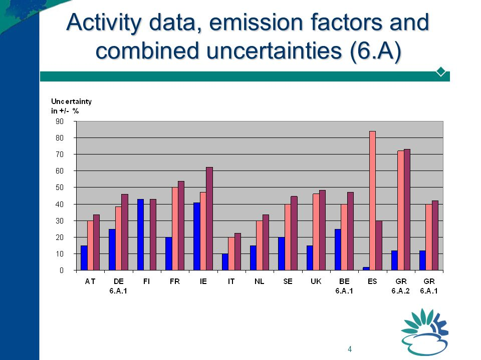 4 Activity data, emission factors and combined uncertainties (6.A)