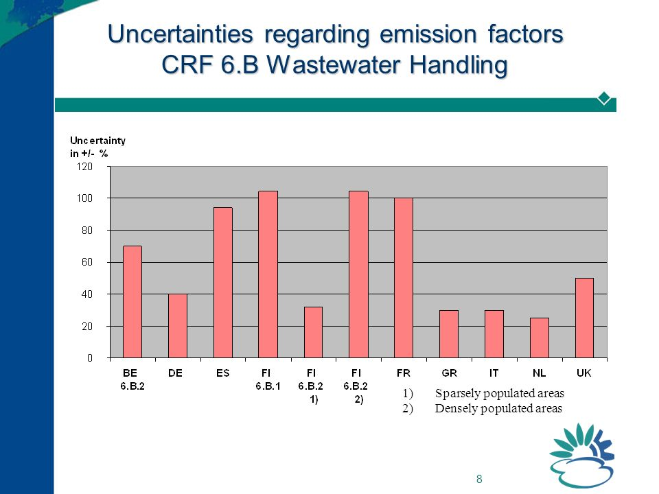 8 Uncertainties regarding emission factors CRF 6.B Wastewater Handling 1)Sparsely populated areas 2)Densely populated areas