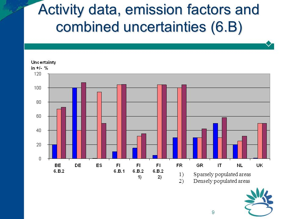 9 Activity data, emission factors and combined uncertainties (6.B) 1)Sparsely populated areas 2)Densely populated areas