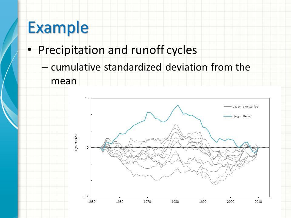 Example Precipitation and runoff cycles – cumulative standardized deviation from the mean