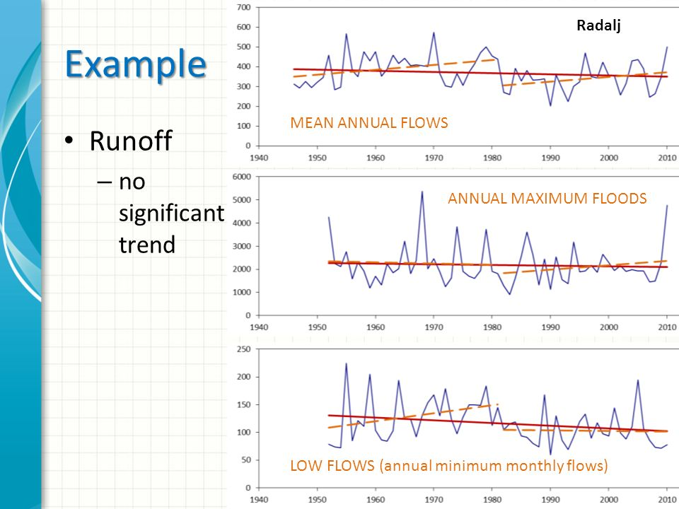 Example Runoff – no significant trend MEAN ANNUAL FLOWS ANNUAL MAXIMUM FLOODS LOW FLOWS (annual minimum monthly flows) Radalj