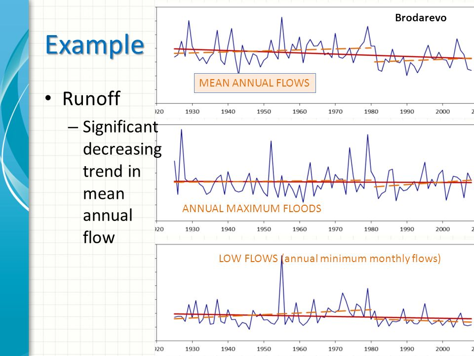 Example Runoff – Significant decreasing trend in mean annual flow MEAN ANNUAL FLOWS ANNUAL MAXIMUM FLOODS LOW FLOWS (annual minimum monthly flows) Brodarevo