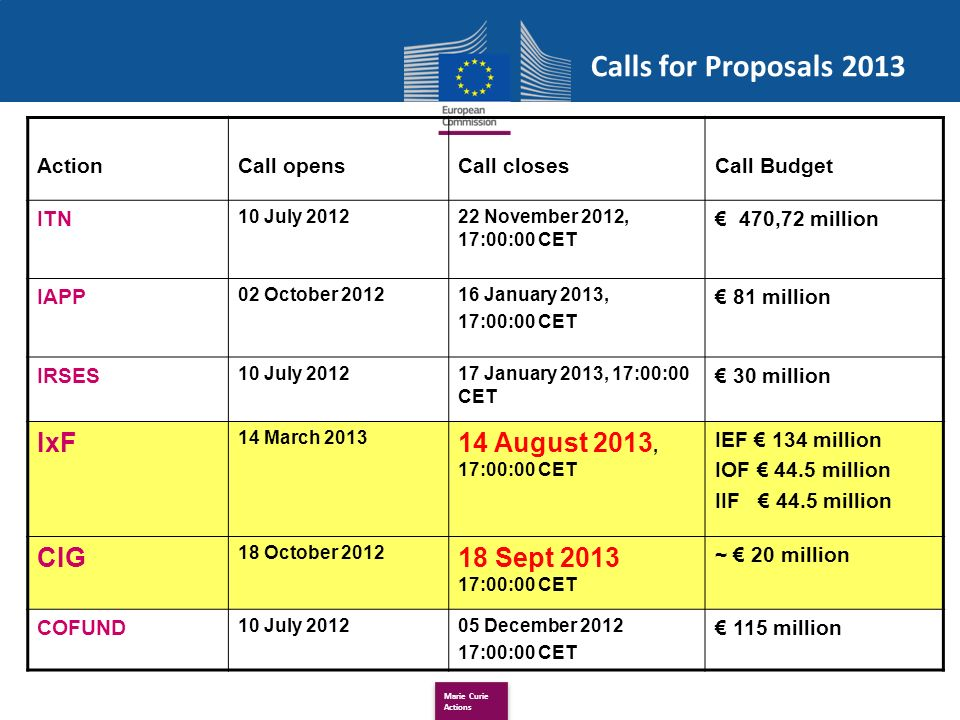 Marie Curie Actions Calls for Proposals 2013 ActionCall opensCall closesCall Budget ITN 10 July 201222 November 2012, 17:00:00 CET 470,72 million IAPP 02 October 201216 January 2013, 17:00:00 CET 81 million IRSES 10 July 201217 January 2013, 17:00:00 CET 30 million IxF 14 March 2013 14 August 2013, 17:00:00 CET IEF 134 million IOF 44.5 million IIF 44.5 million CIG 18 October 2012 18 Sept 2013 17:00:00 CET ~ 20 million COFUND 10 July 201205 December 2012 17:00:00 CET 115 million