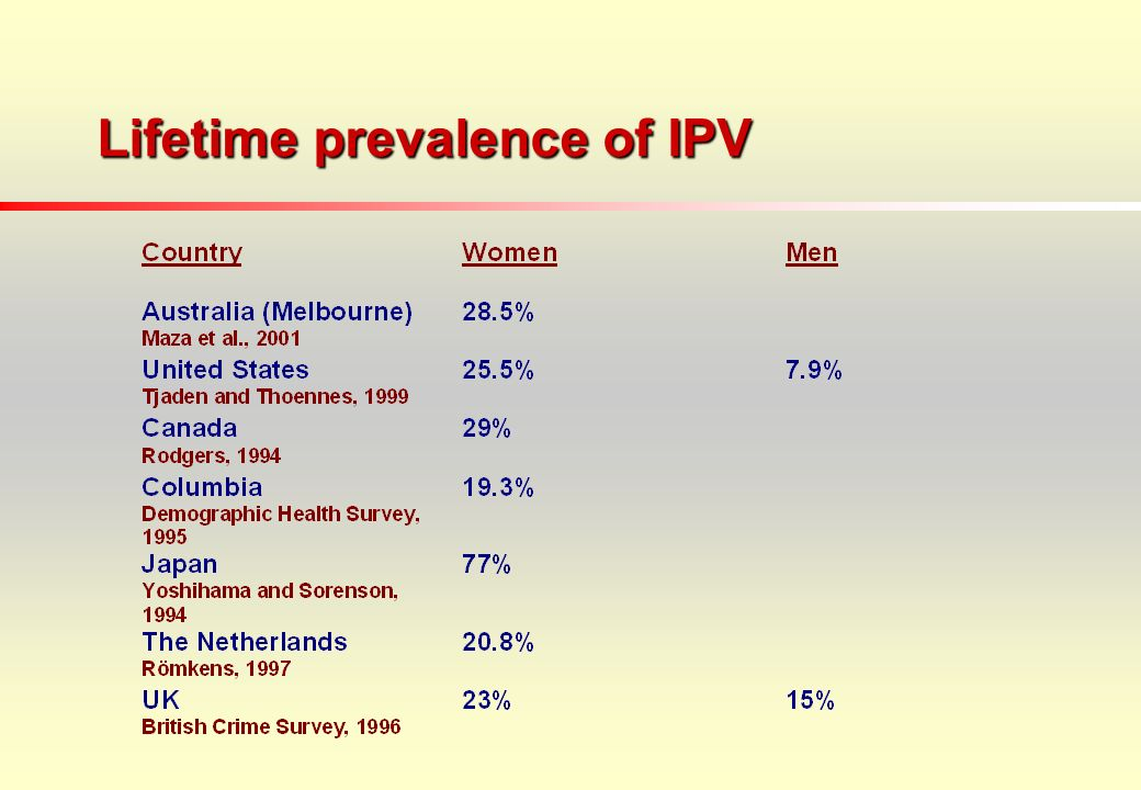 Lifetime prevalence of IPV