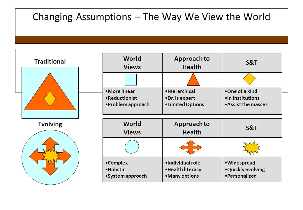 Changing Assumptions – The Way We View the World World Views More linear Reductionist Problem approach Approach to Health Hierarchical Dr.