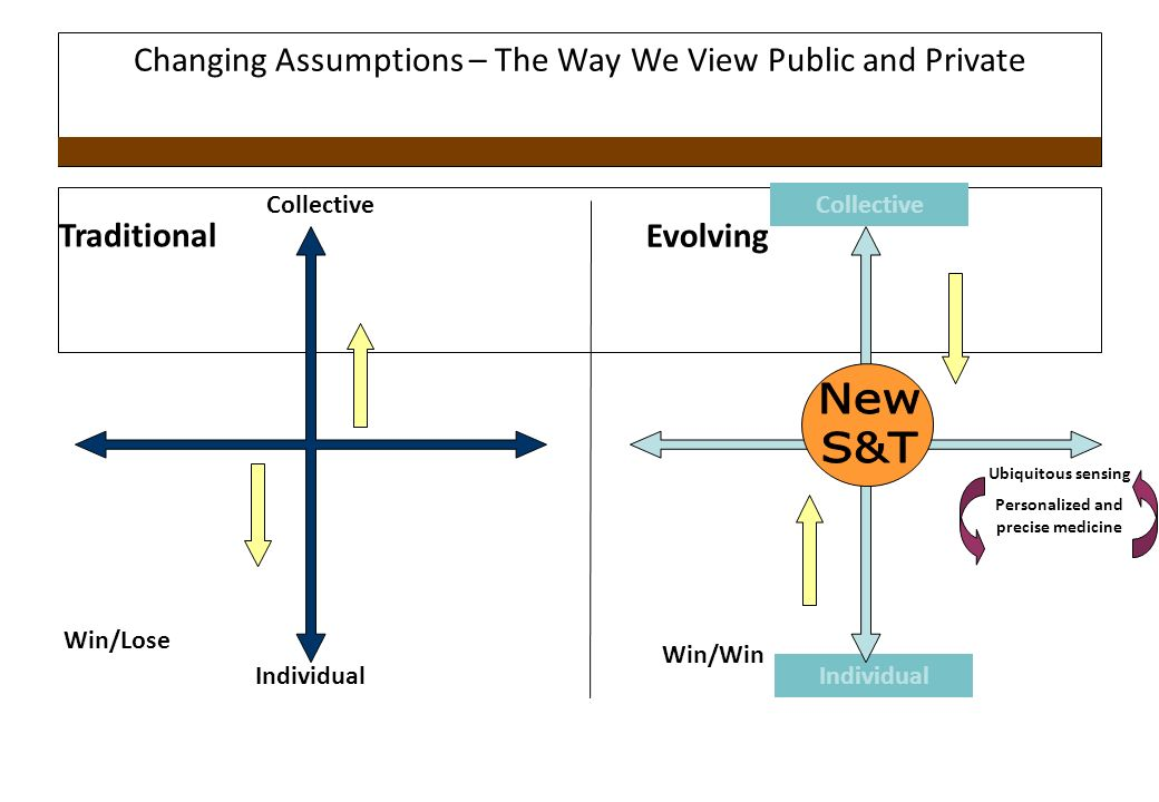 Changing Assumptions – The Way We View Public and Private Individual Collective Individual Collective Ubiquitous sensing Personalized and precise medicine Traditional Evolving Win/Lose Win/Win