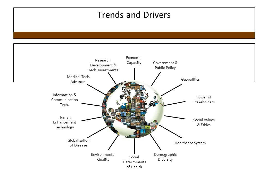 Trends and Drivers Research, Development & Tech.Investments Medical Tech.