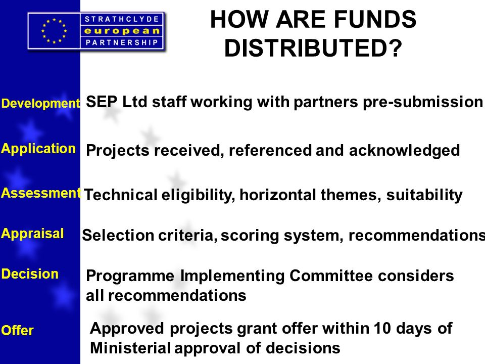HOW ARE FUNDS DISTRIBUTED? Development Application Assessment Appraisal Decision Offer SEP Ltd staff working with partners pre-submission Projects rec