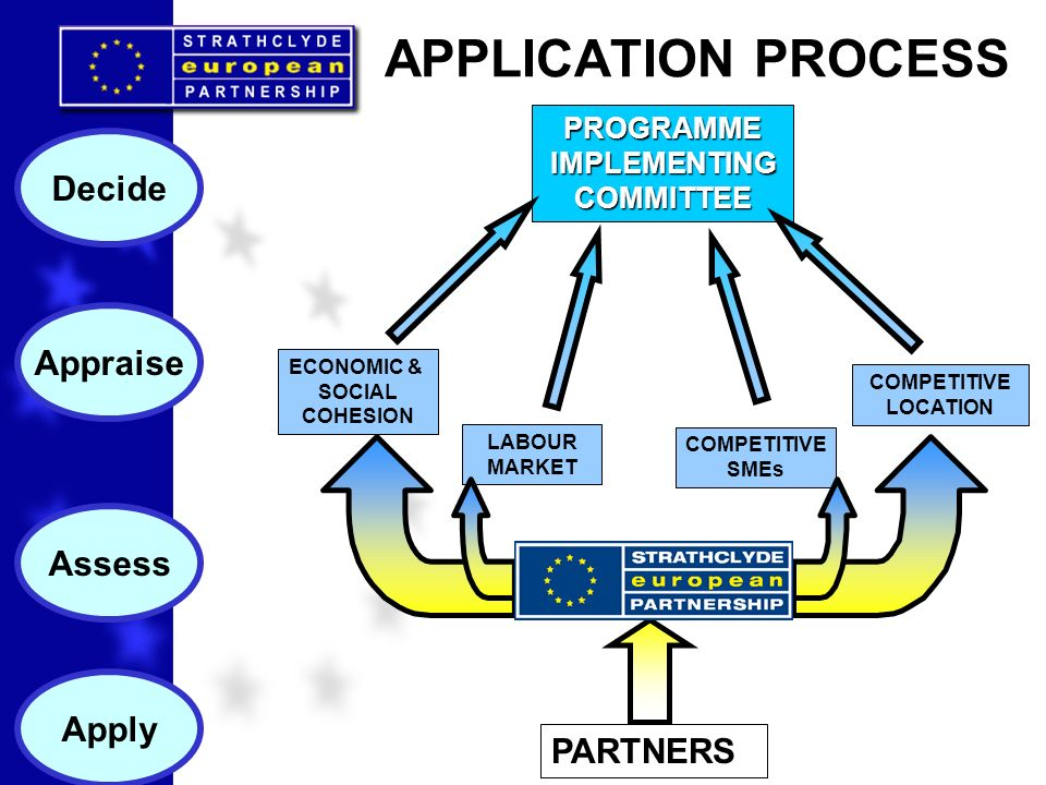 APPLICATION PROCESS PROGRAMMEIMPLEMENTINGCOMMITTEE ECONOMIC & SOCIAL COHESION COMPETITIVE LOCATION LABOUR MARKET COMPETITIVE SMEs PARTNERS Apply Decid