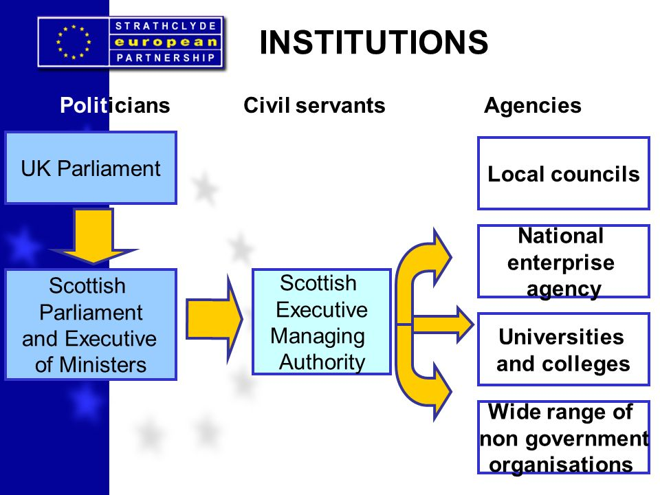 INSTITUTIONS Scottish Executive Managing Authority UK Parliament Scottish Parliament and Executive of Ministers PoliticiansCivil servantsAgencies Loca
